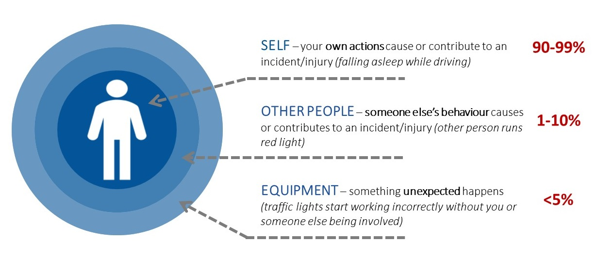 three sources of injuries, self, other people, equipment, own actions, someone else's behaviour, something unexpected, injury reduction, safety awareness, bubbles, three areas, percentage, statistics on injuries, how to prevent injuries, new perspective on safety, improve workplace safety, SafeStart, SafeStart International, safety habits, workplace safety, occupational safety, improve safety culture, boost safety awareness, reduce human failure, reduce injuries, injury reduction, reduce accident rates, improve company figures, prevent critical errors, implement a positive culture change at your company, promote employee engagement, boost employee commitment, 24/7 safety, safety round the clock, being safe 24/7, safe behavioural patterns, learn safe behaviour, acquire universal safety skills, safety skill for families, safety skills for children, safety skills for everyone, safety training for employees, safety for the whole company, safety training for kids, improve operational efficiency, improve quality, safety-related habits, safety-related behaviour, risk patterns, ensure high performance, critical states, critical decisions, critical errors, how injuries occur, how to prevent injuries, how to prevent accidents