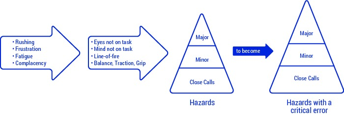 state to error, pattern, arrows, pyramid, hazards, hazards with a critical error, russhing, ratigue, frustration, complacency, eyes not on task, mind not on task, line-of-fire, balance, traction, grip, unintentional mistakes, accident rates, risk of injury, workplace safety training, programme overview, a new perspective on safety, improving workplace safety, 24/7 safety, SafeStart, SafeStart International, safety habits, workplace safety, occupational safety, improve safety culture, boost safety awareness, reduce human failure, reduce injuries, injury reduction, reduce accident rates, improve company figures, prevent critical errors, implement a positive culture change at your company, promote employee engagement, boost employee commitment, 24/7 safety, safety round the clock, being safe 24/7, safe behavioural patterns, learn safe behaviour, acquire universal safety skills, safety skill for families, safety skills for children, safety skills for everyone, safety training for employees, safety for the whole company, safety training for kids, improve operational efficiency, improve quality, safety-related habits, safety-related behaviour, risk patterns, ensure high performance, critical states, critical decisions, critical errors, how injuries occur, how to prevent injuries, how to prevent accidents